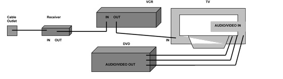 how to connect vcr to tv with cable box